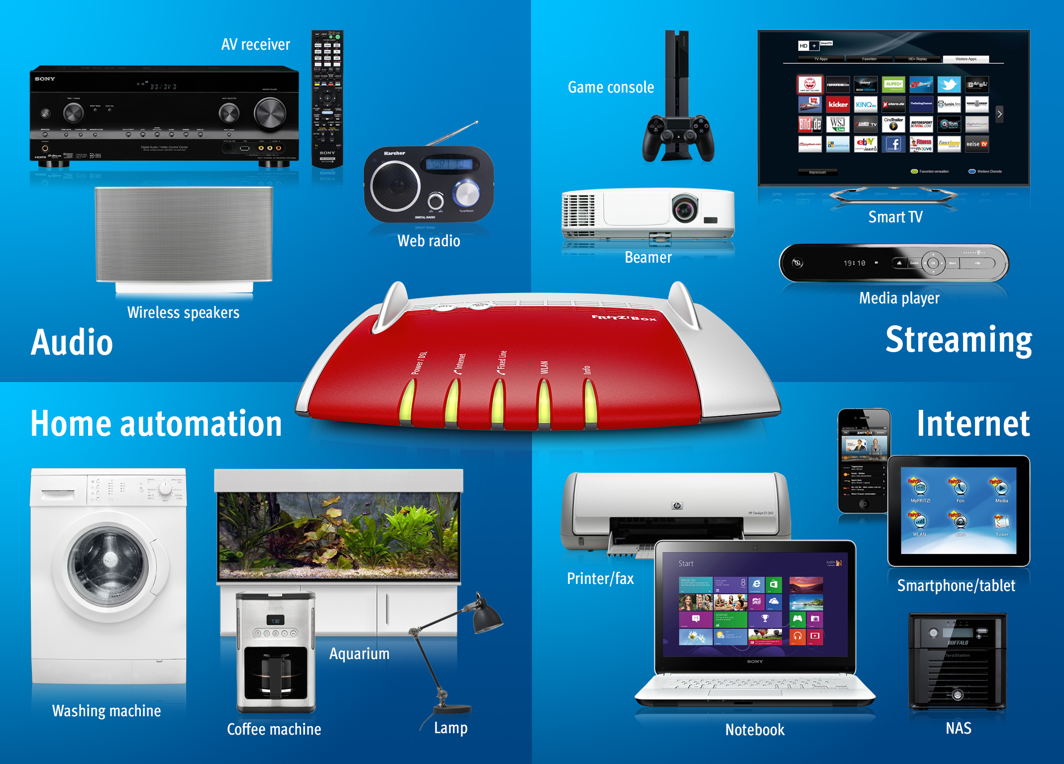 Smart home with FRITZ! – Everything networked from A to Z | AVM ...